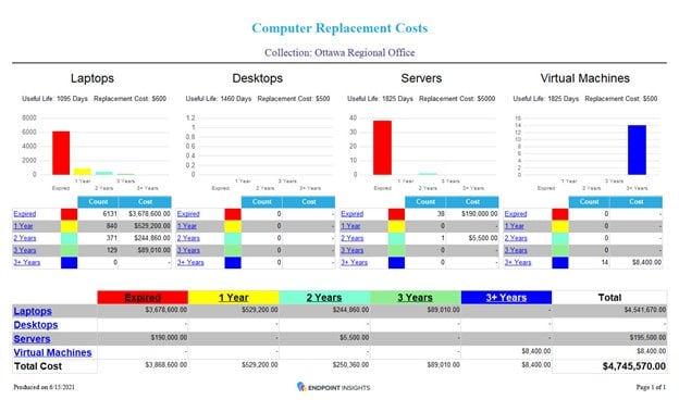 Budget with Confidence - Computer Replacement Costs